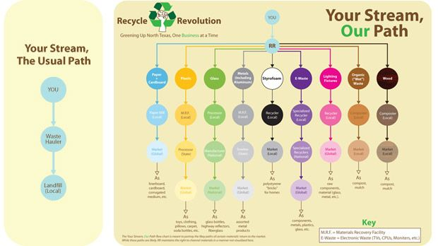 recycle revolution in dallas - Recycling Flow Chart