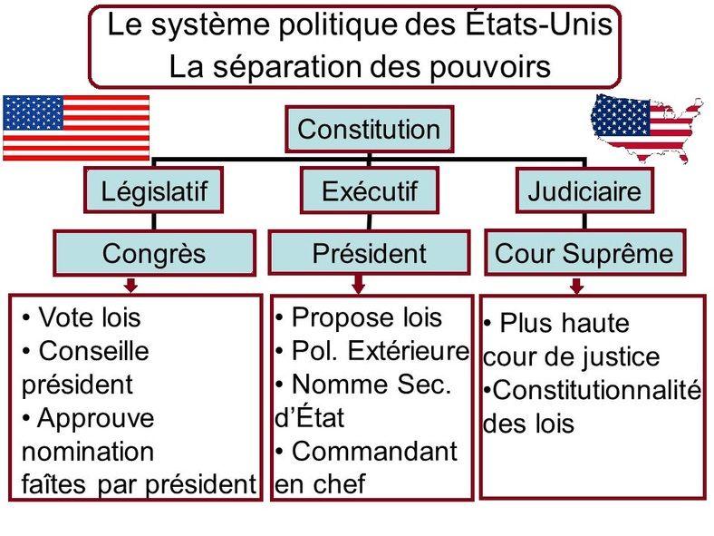 Institutiton Politique De Etat Uni Usa Etudiant En Droit Systeme Separation Pouvoir Dissertation Constitutionnel