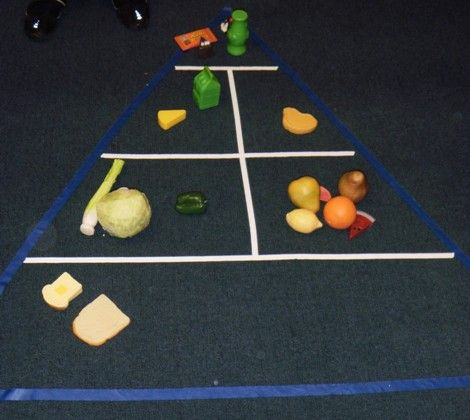 Food Pyramid - do this with laminate food parts, pyramid taped to ...
