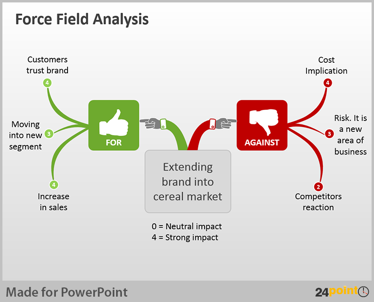 Decision Making Gets Easier With Force Field Analysis Quality Rfo