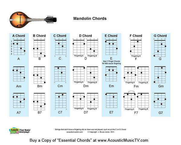 PrintableMandolinChordChart  Acoustic Music Tv Download Free