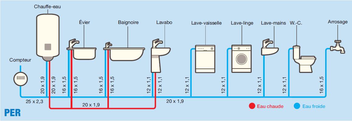 Plomberie Quel Diamètre Pour Les Tuyaux Cuivre Per Ou