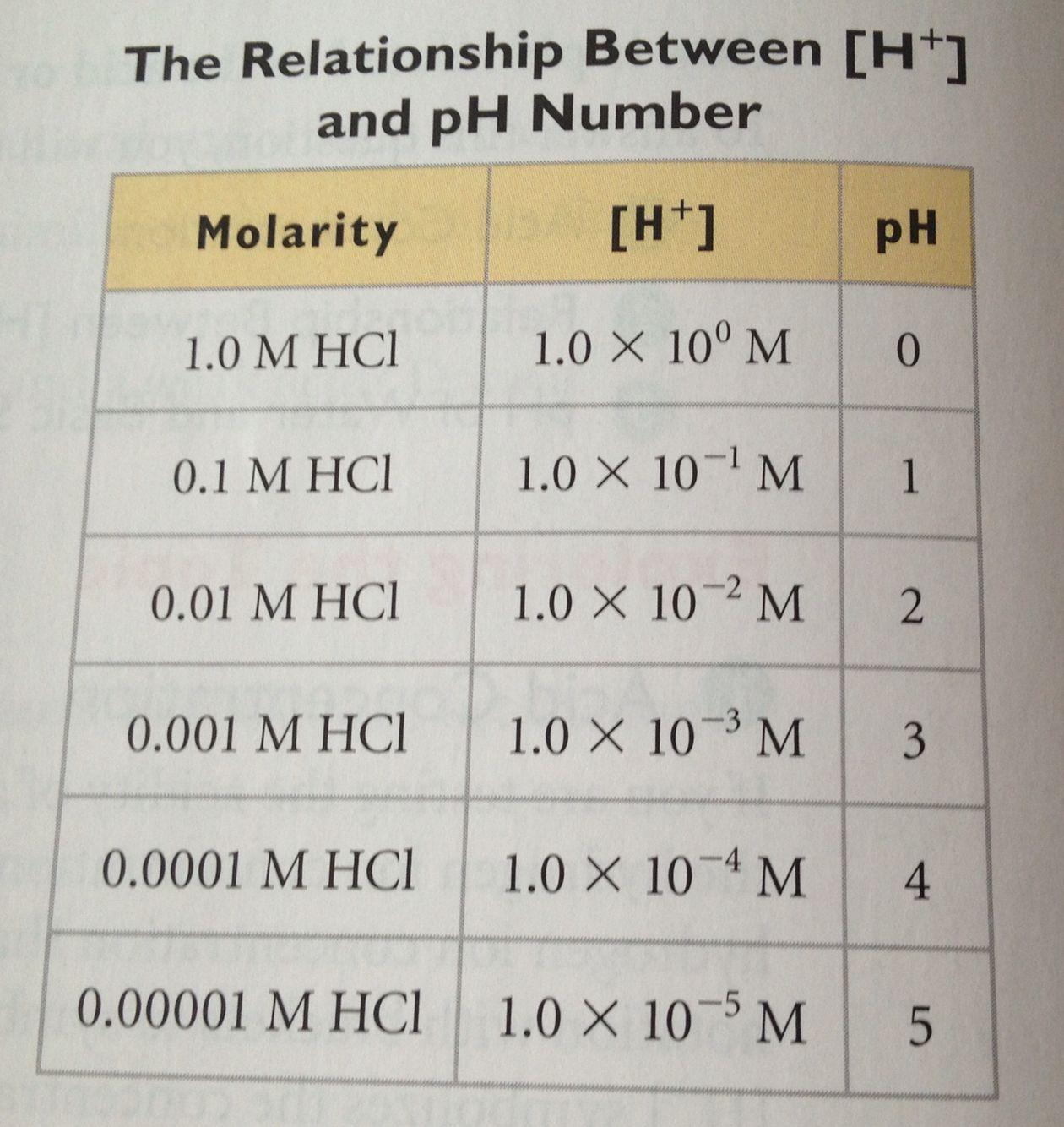 Molarity Ph