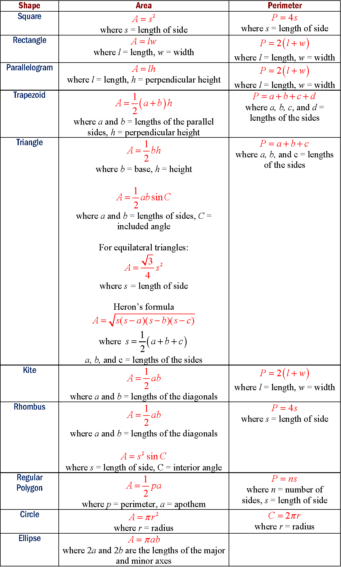 Area Formulas Of Shapes