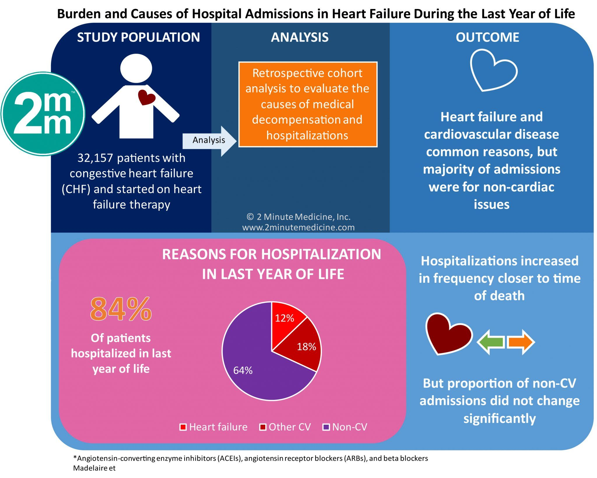VisualAbstract Burden and Causes of Hospital Admissions