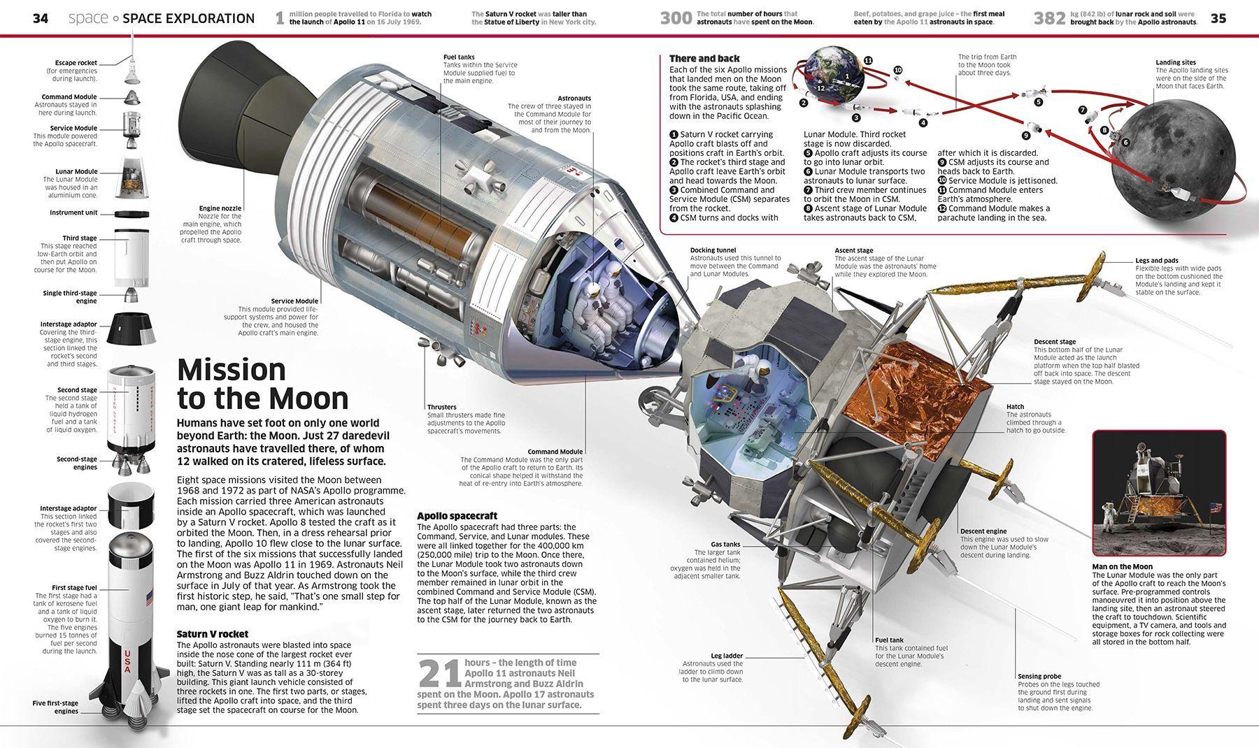 best books on the apollo space program - photo #48