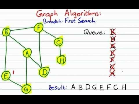 Graph Traversals :: Depth first search (DFS) & Breadth First
