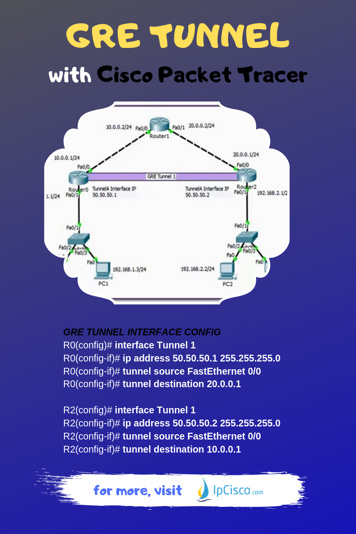 Cisco GRE Tunnel Configuration on Cisco Packet Tracer #ccnp