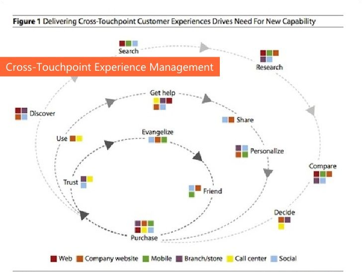 Cross Touchpoint Analysis