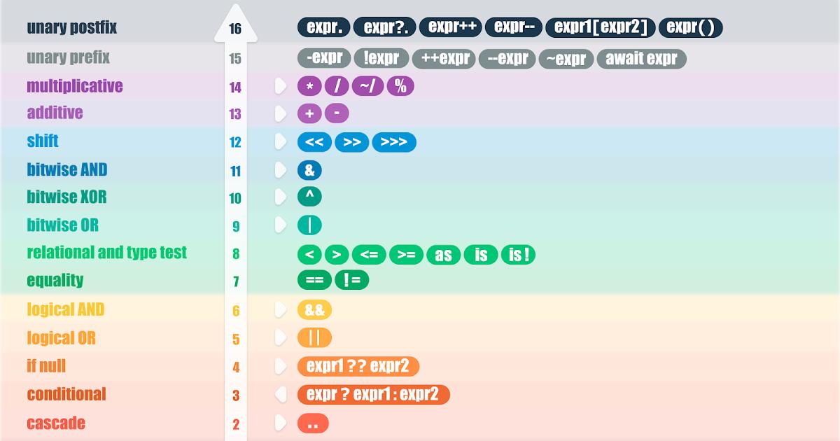 Pin On Dart Language دروس تعلم لغة دارت