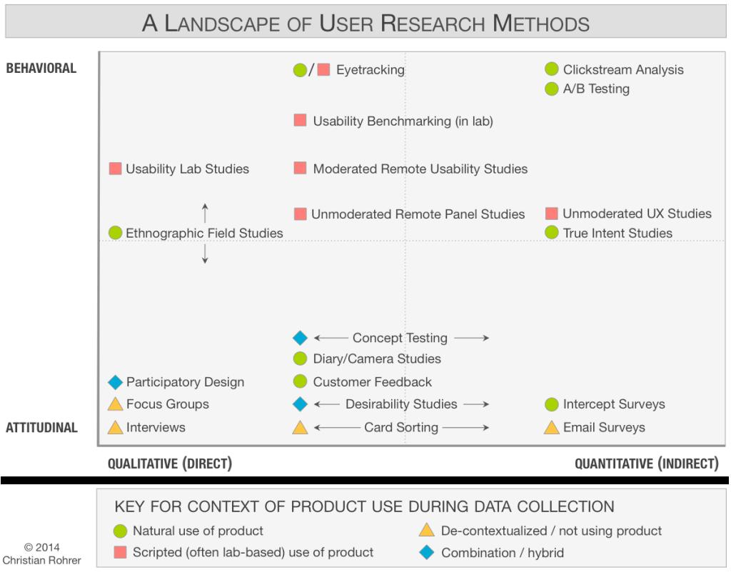 metodos investigacion user experience UX