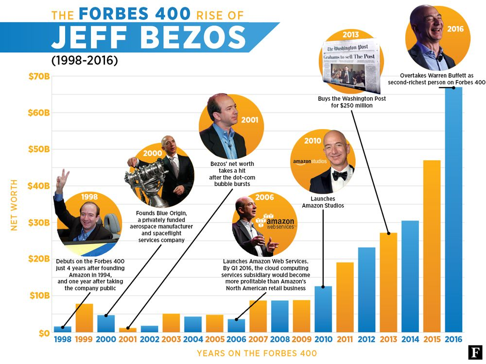 The Ceo Of Amazon Jeff Bezos Is The 2nd Richest Person In