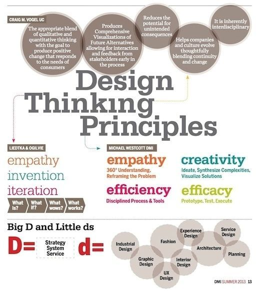 What is Design Thinking? - Design Management Institute The UX Blog - new blueprint 2 on itunes