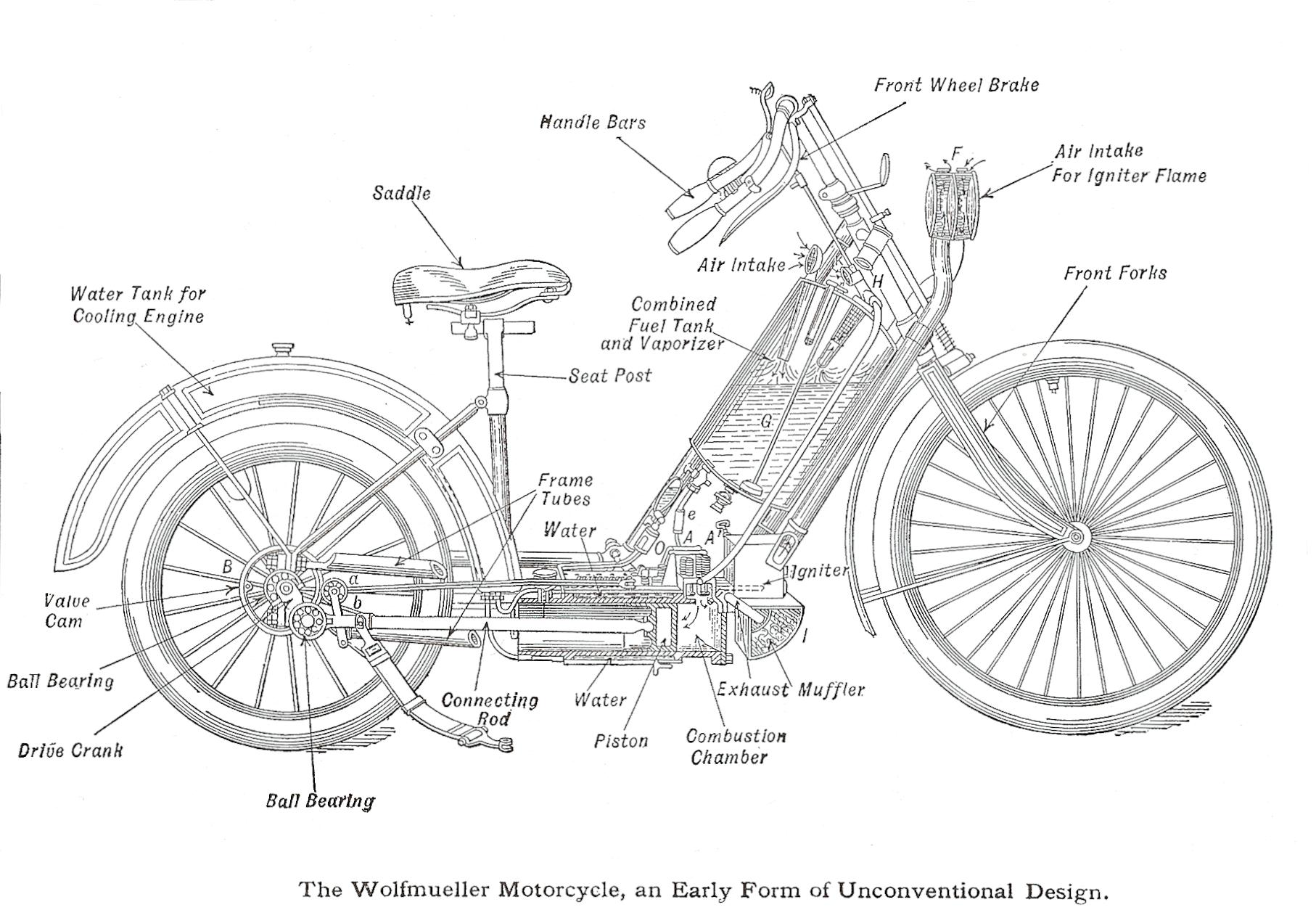 Hildebrand Amp Wolfmuller Diagram