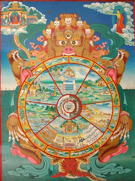 Samsara . The Wheel of Life and Reincarnation. Not occult ...