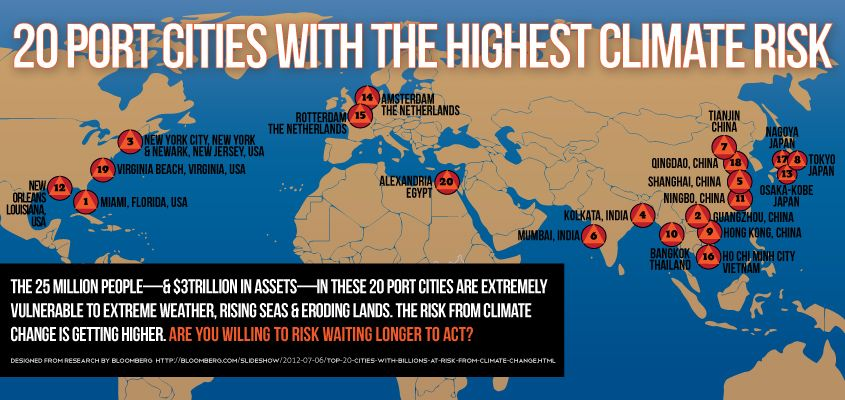 Top 20 port cities facing the greatest risk—economic and human—from climate change impacts.
