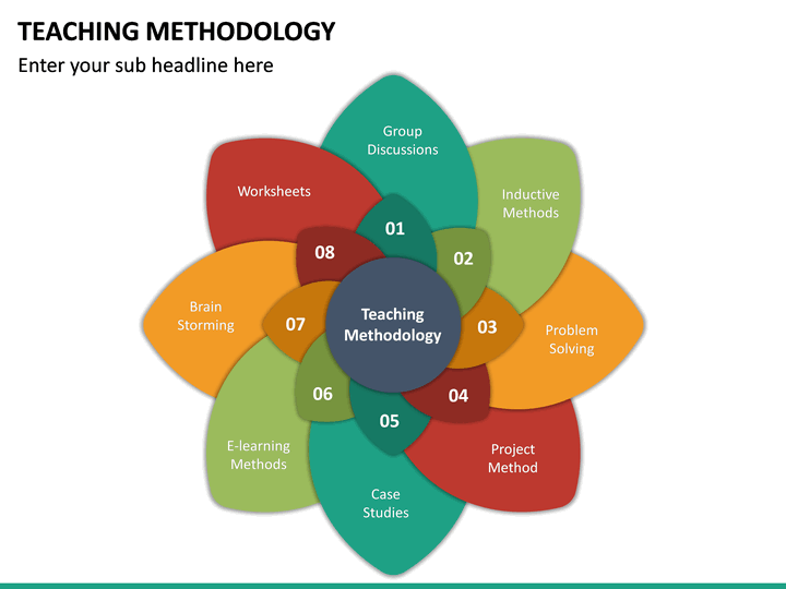Teaching Methodology Ppt Teaching Methodology Teaching Business Powerpoint Templates
