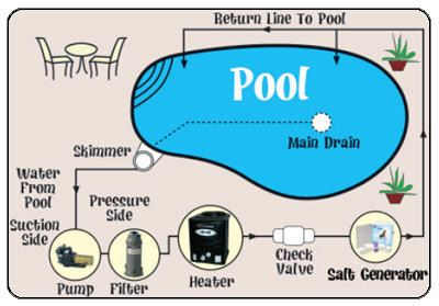 Salt water swimming pool vs chlorine pools for the home pinterest swimming pools Swimming pool water flow diagram