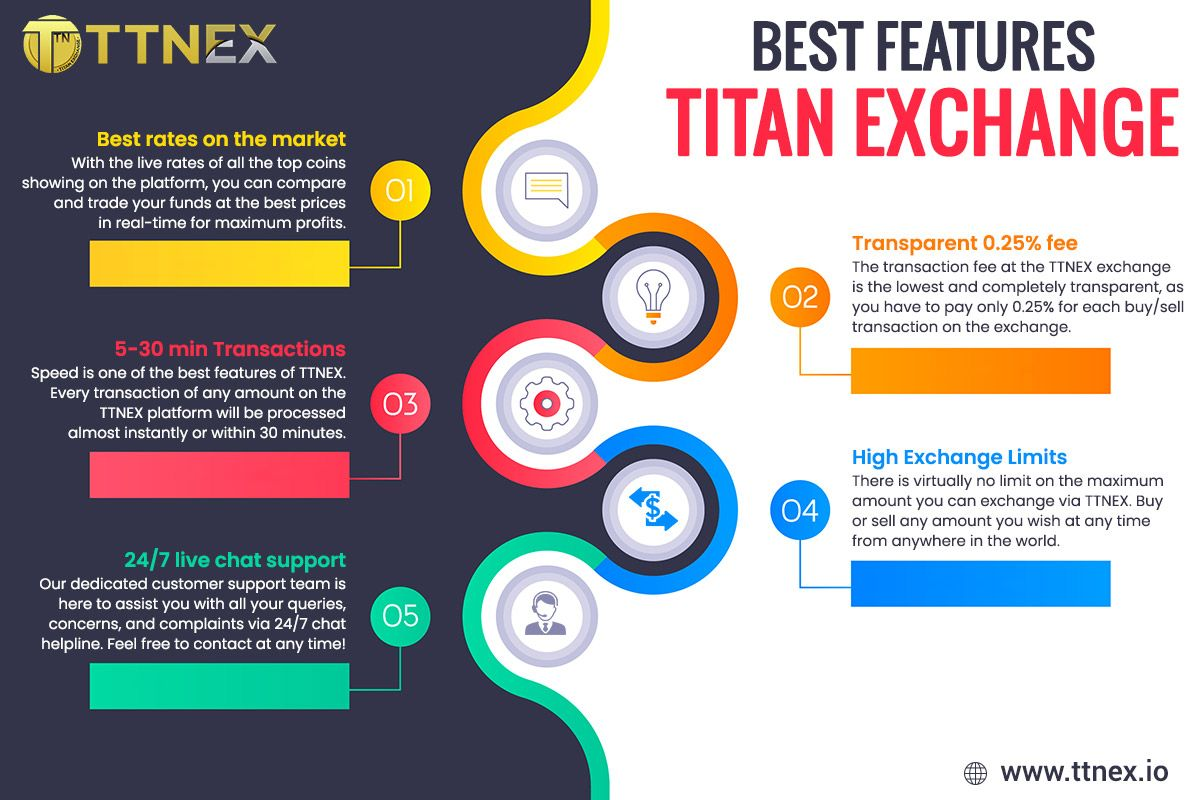 Proficient Trade Exchange For Crypto Merchants In 2020 Trading Exchange Cryptocurrency