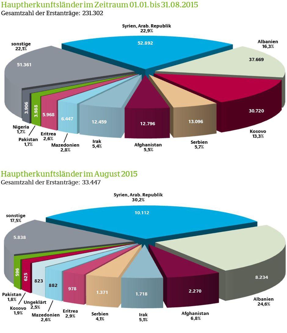 Grafiken: Bundesamt für Migration und Flüchtlinge (BAMF ...