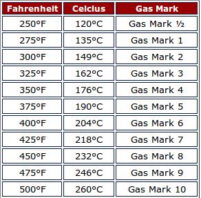 conversion chart farenheit to celsius