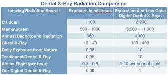 Dental Radiation Comparison Chart Google Search