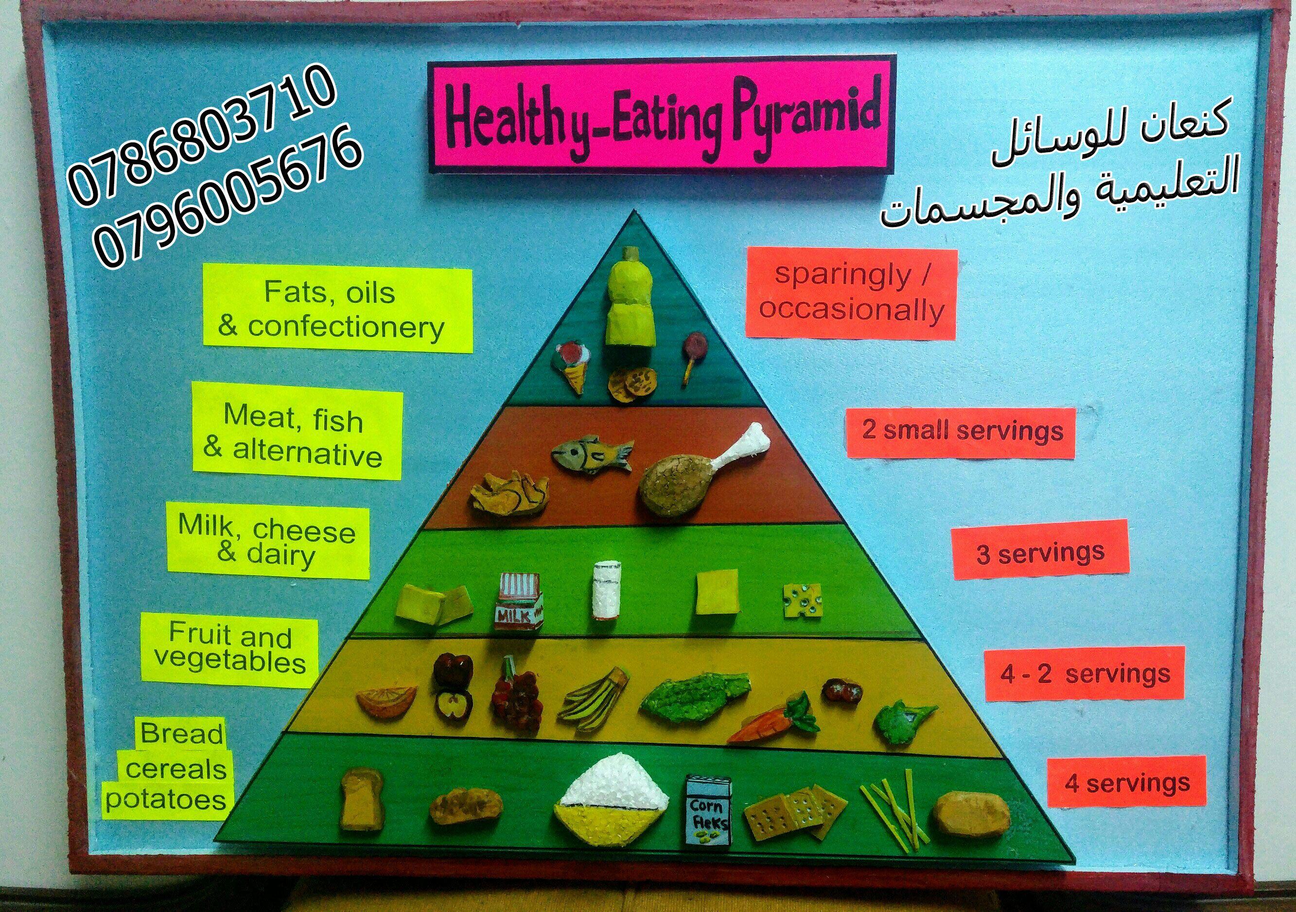 الهرم الغذائي باللغة الانجليزية Healthy Eating Pyramid Confectionery School Education