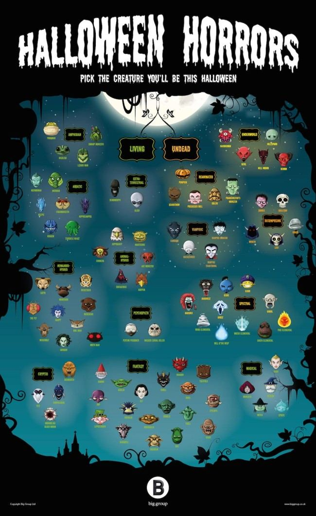 A complete list of monsters you should know about before