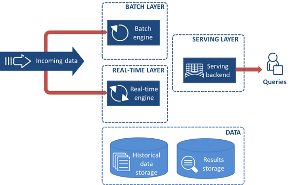 Big Data Architecture Framework Brilliant On Architecture Within Big Data  And Fast 5