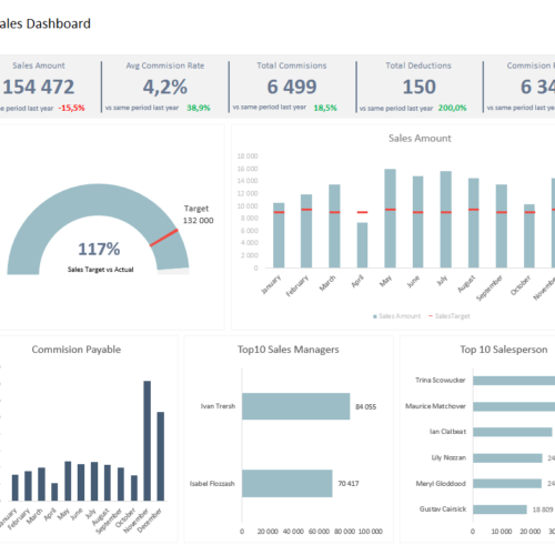 Sales KPI and Commission Tracker Template | Excel ...