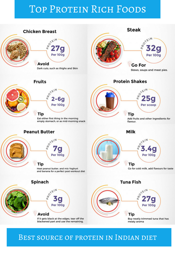 diet for gym goers in india