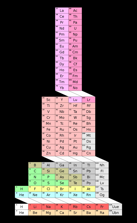 Cs Periodic Table Wikipedia