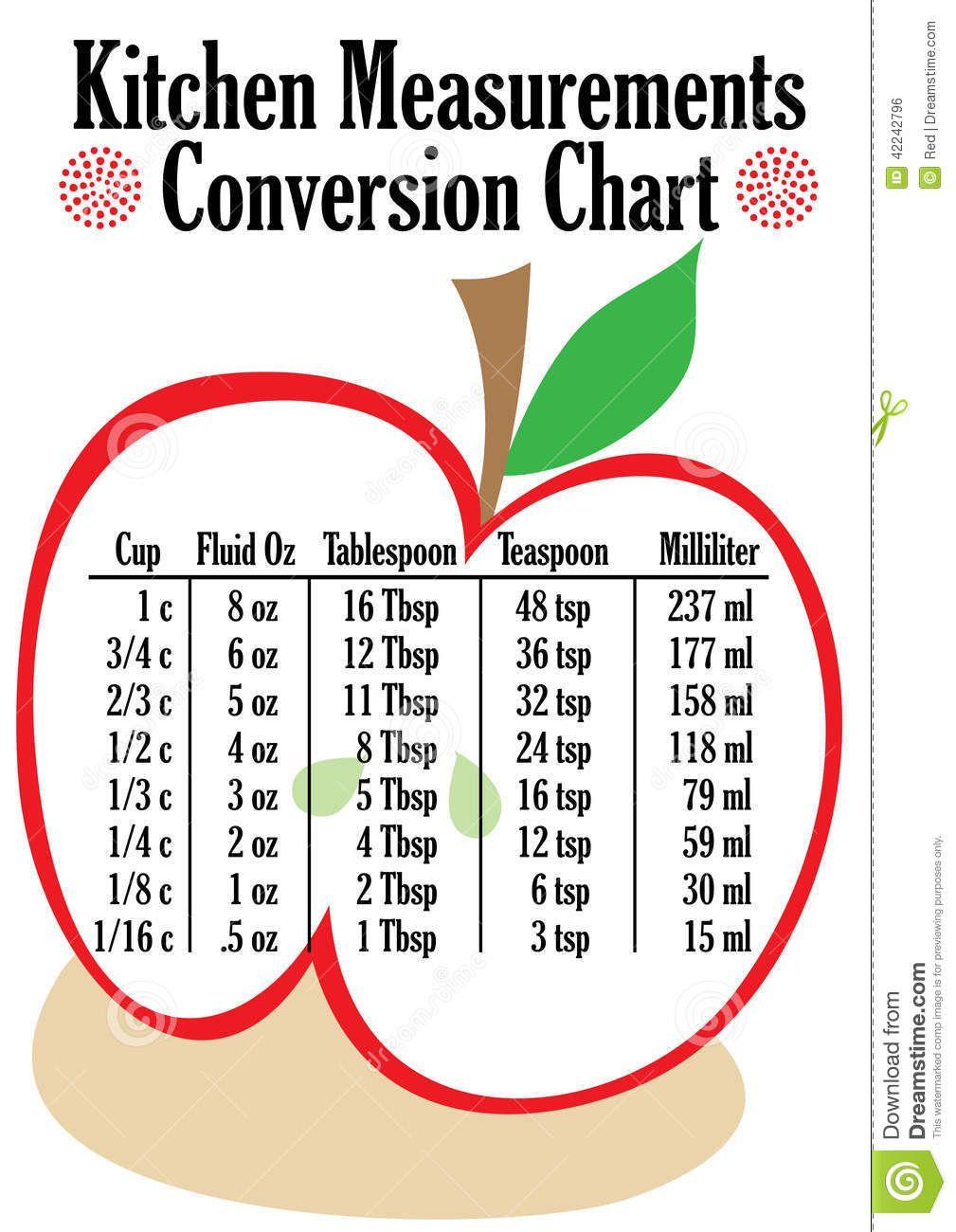 Cup Measurement Chart Conversion Chart For Kitchen Measurements