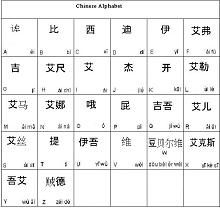 Learn Chinese Alphabet | chinese help | Pinterest