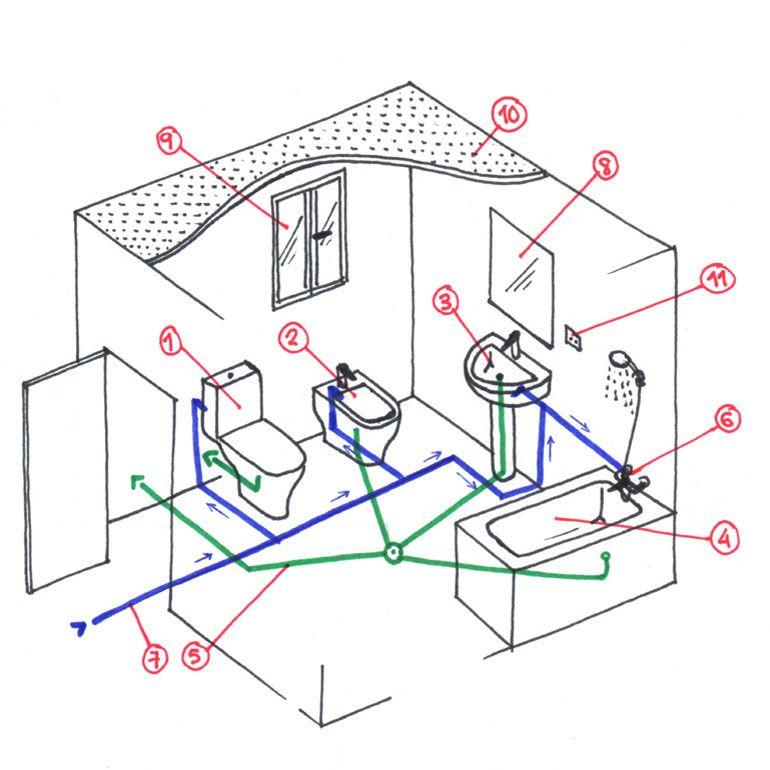 Reforma tu ba o al mejor precio securibath detalles for Planos de instalacion hidraulica de una alberca
