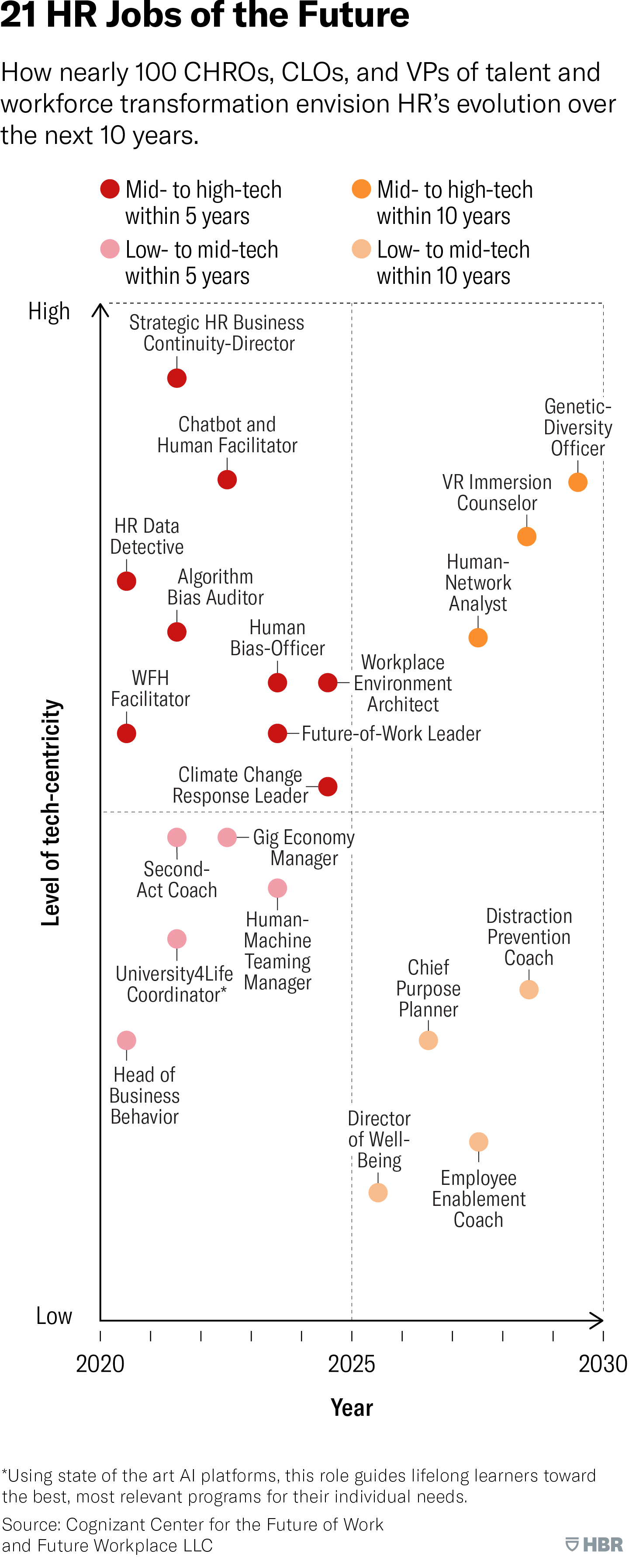 Pin On Human Resources Hr Strategy