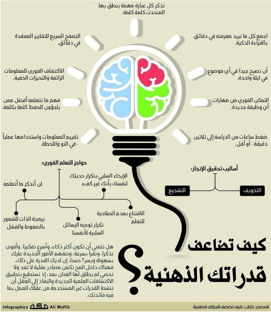كيف تضاعف قدراتك الذهنية Learning Websites Life Skills Activities Self Development Books