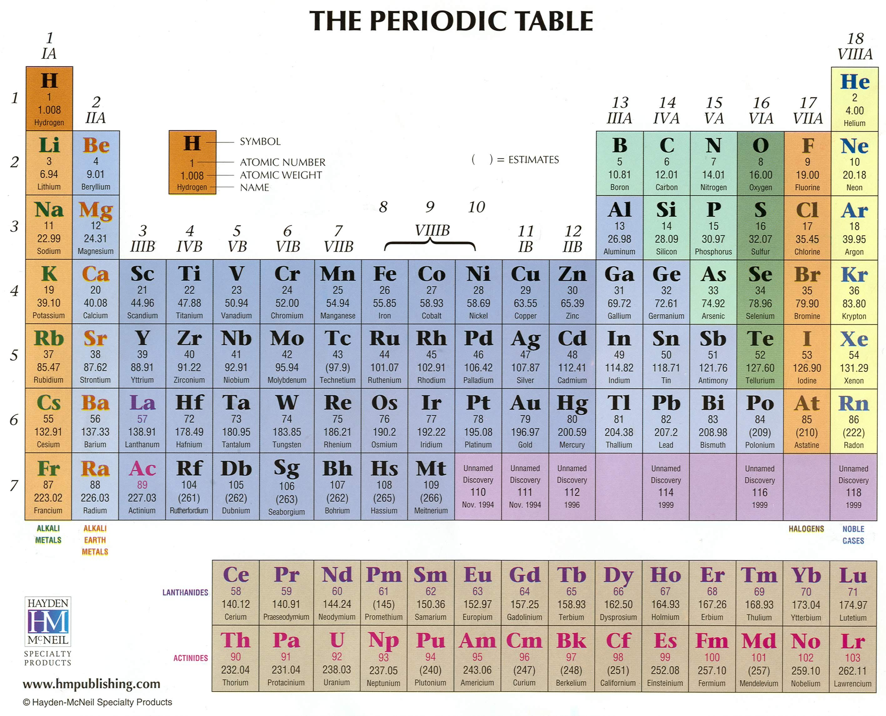 Pic of periodic table periodic table of elements hmpublishing periodic table gamestrikefo Choice Image