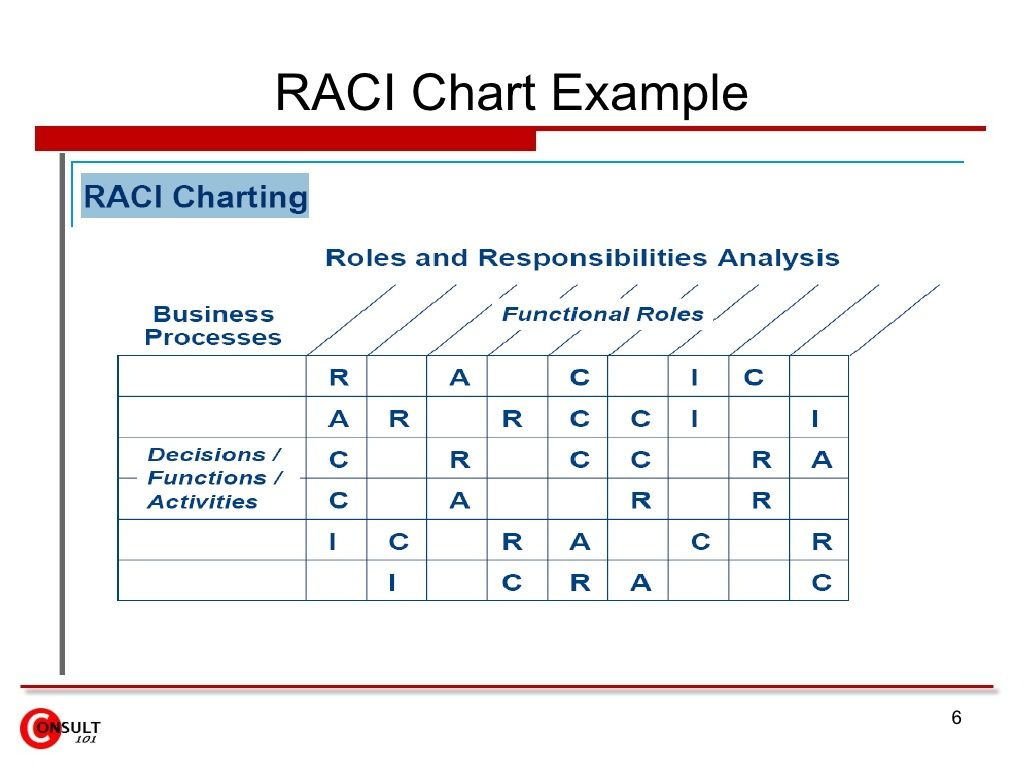 Roles and responsibilities chart template profit loss form for Linear responsibility chart template