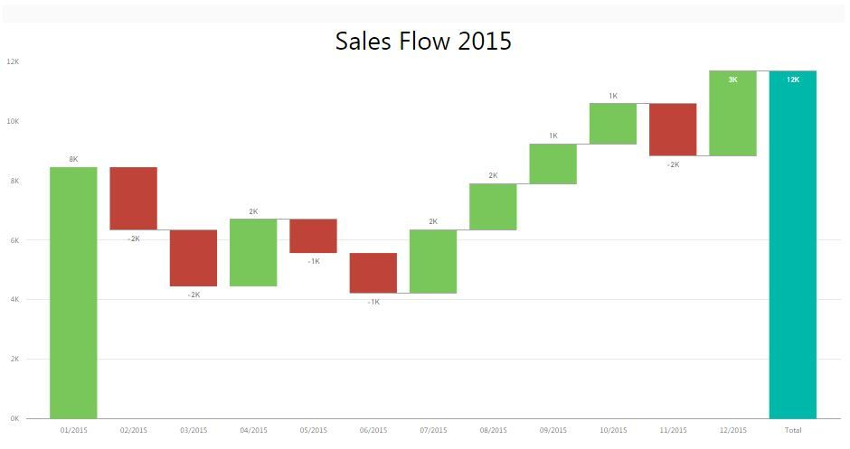 76 Luxury Photos Of Waterfall Chart Excel Template Chart Design