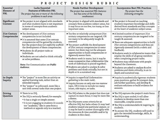 A Great Project Based #Learning Rubric Every Teacher should Have