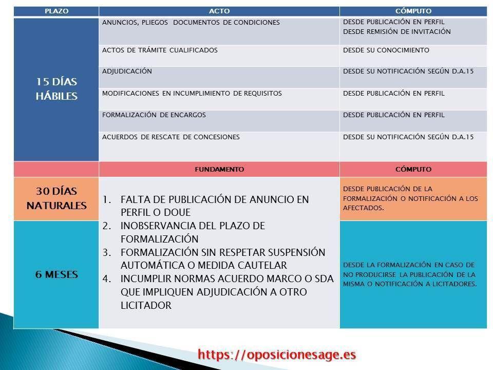 Curso Ley 9 2017 De Contratos Del Sector Público Para Oposiciones Oposicion Estudiar Oposiciones Contrato