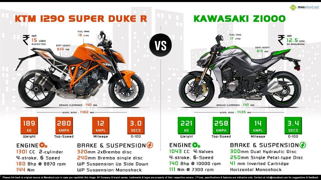 Ktm 1290 Super Duke R Vs 2014 Kawasaki Z1000 Ktm Kawasaki