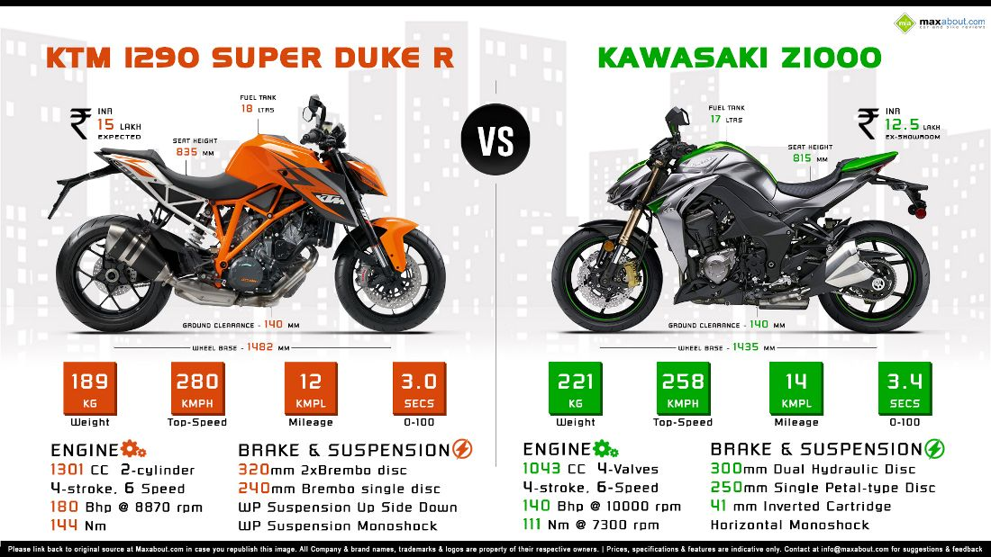 Kawasaki Ninja Price In Oman