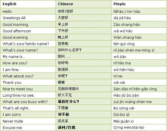 Basic chinese greetings must for becoming a chinese ea basic chinese greetings must for becoming a chinese easychinesetyping m4hsunfo
