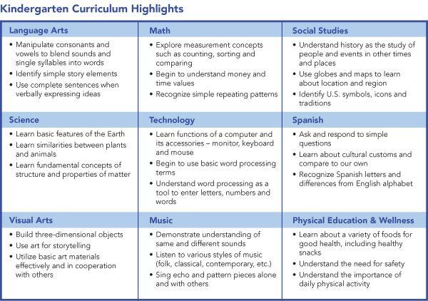 Kindergarten Curriculum Highlights | Elementary, My Dear ...