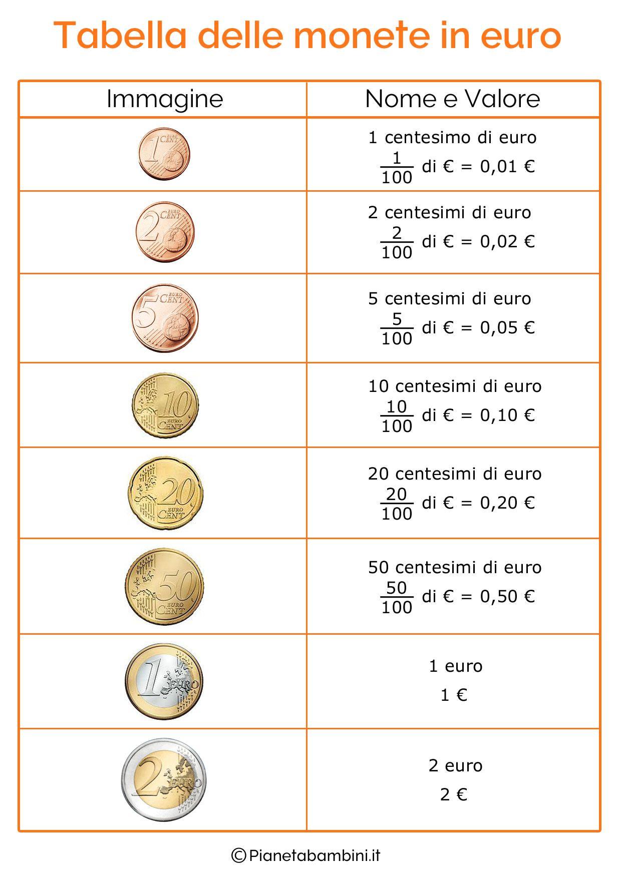 Bien-aimé Schede didattiche con tabelle su tutte le monete e banconote dell  RF77