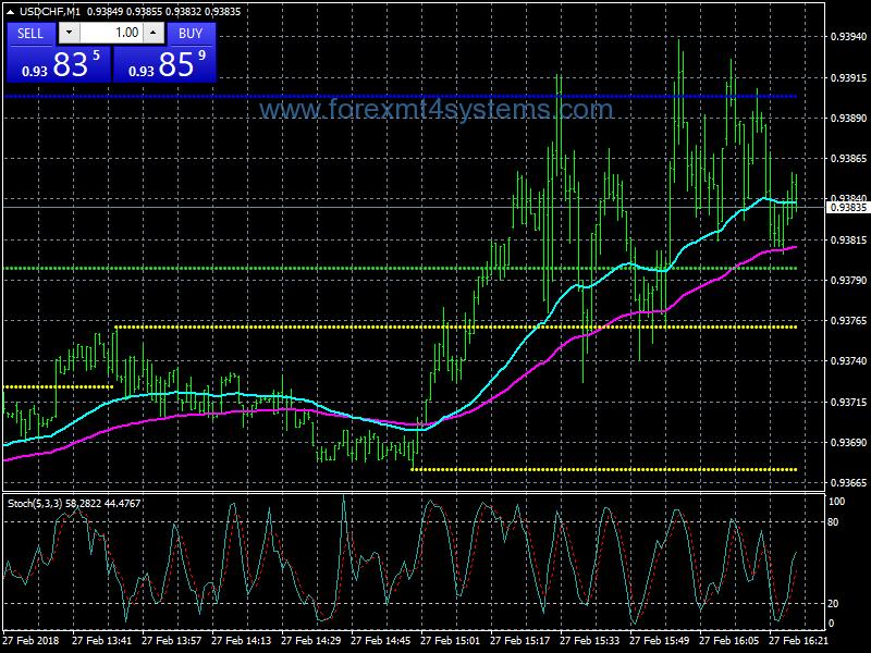 Indikator KG MA , Cara Ampuh Menggunakan Moving Average Untuk Trading - Artikel Forex