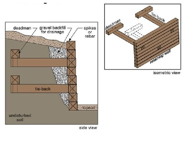 Deadman Retaining Wall Google Search Wooden Retaining Wall Building A Retaining Wall Railroad Tie Retaining Wall