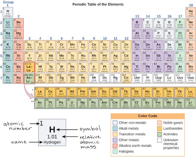 Pin on Χημεία